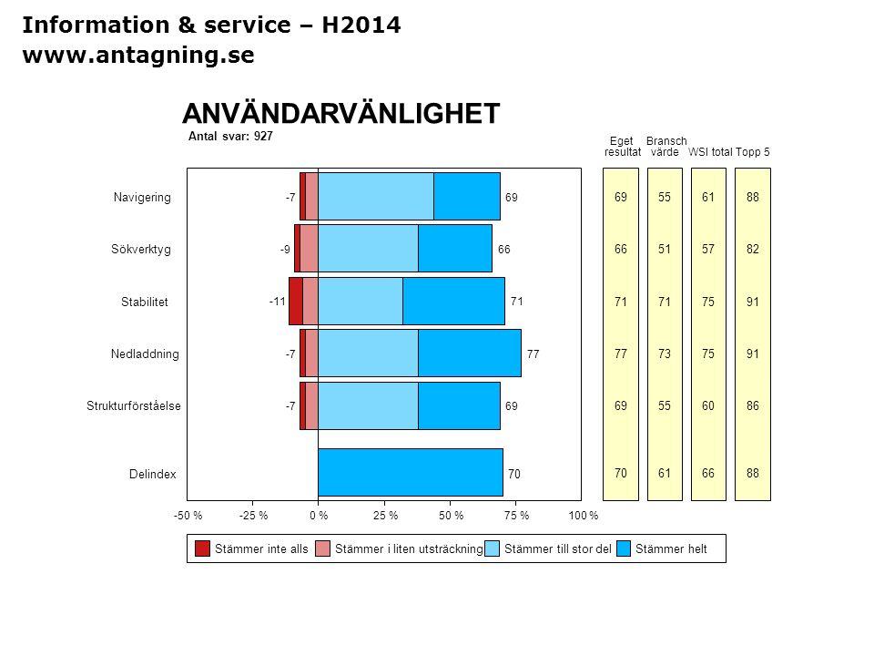 ANVÄNDARVÄNLIGHET Information & service – H2014 www.antagning.se
