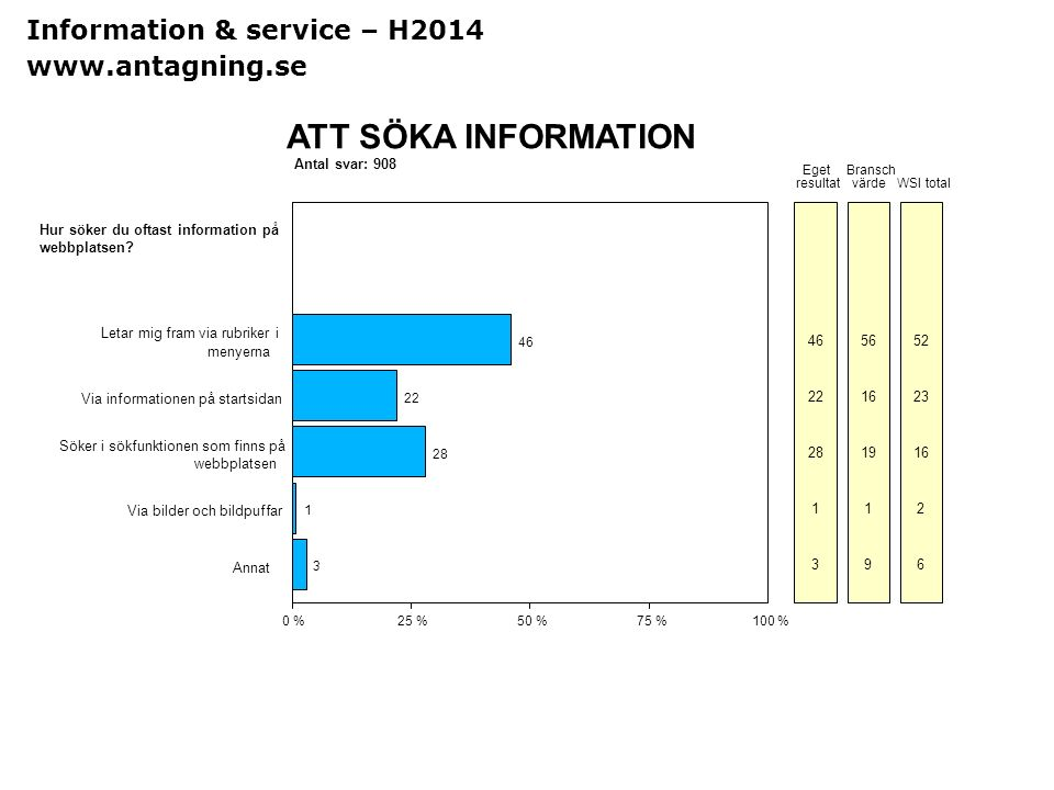ATT SÖKA INFORMATION Information & service – H2014 www.antagning.se