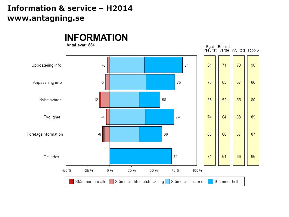 INFORMATION Information & service – H2014 www.antagning.se