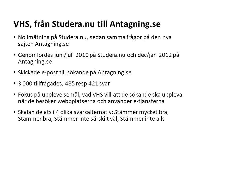 VHS, från Studera.nu till Antagning.se