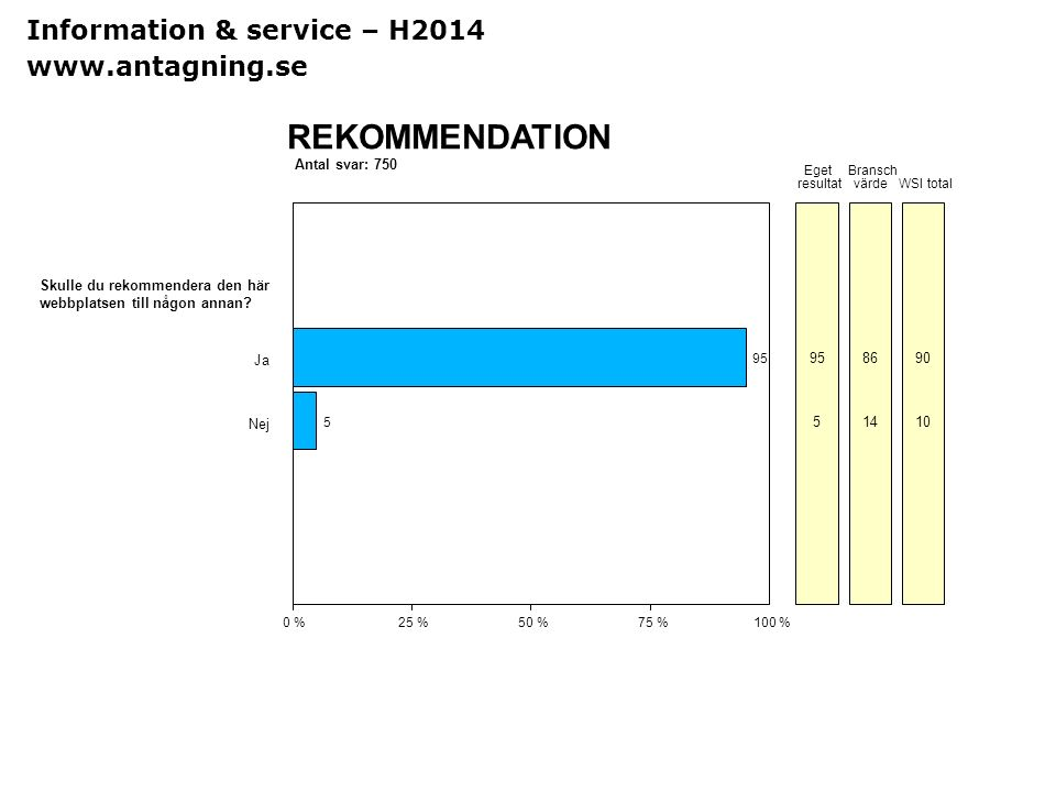 REKOMMENDATION Information & service – H2014 www.antagning.se