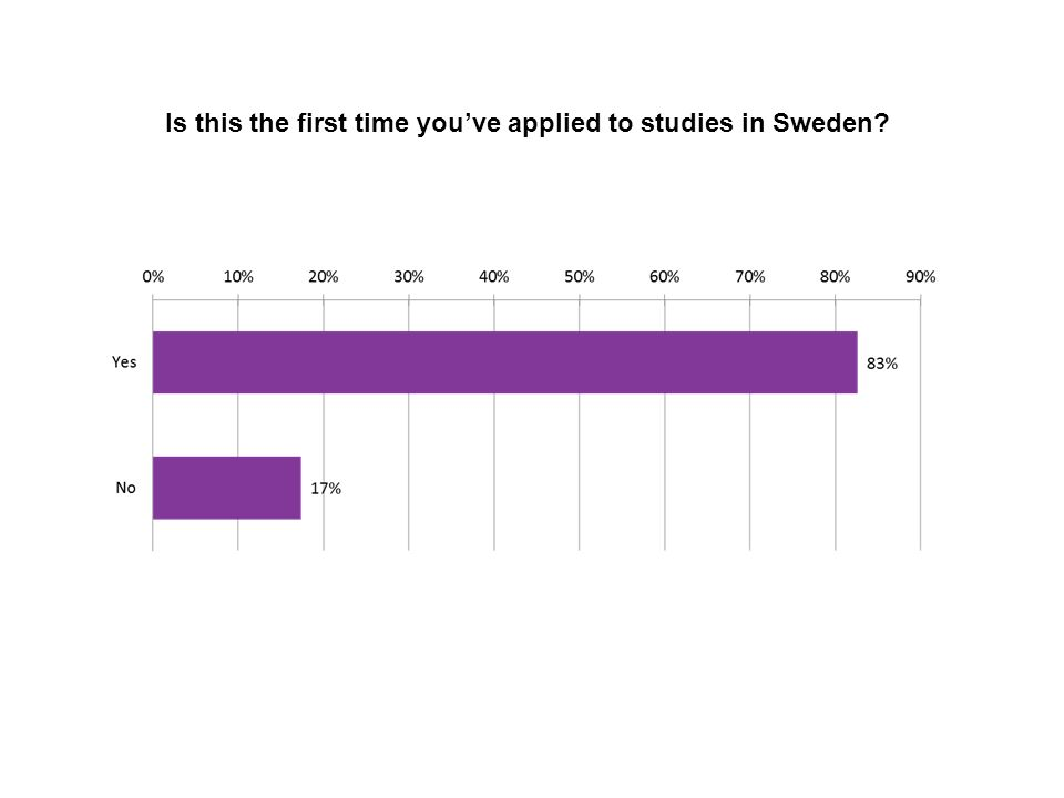 Is this the first time you've applied to studies in Sweden