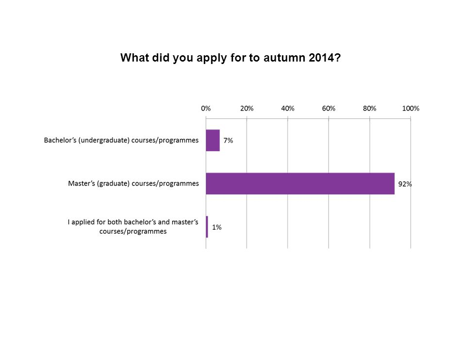 What did you apply for to autumn 2014