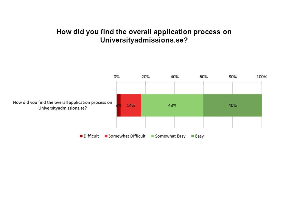 How did you find the overall application process on Universityadmissions.se