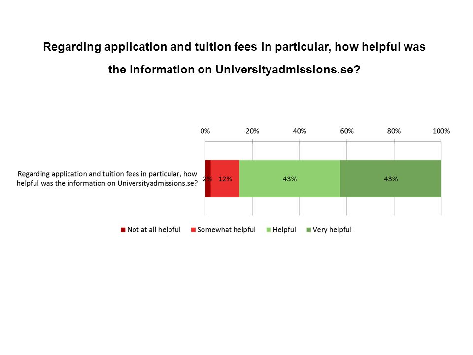 Regarding application and tuition fees in particular, how helpful was