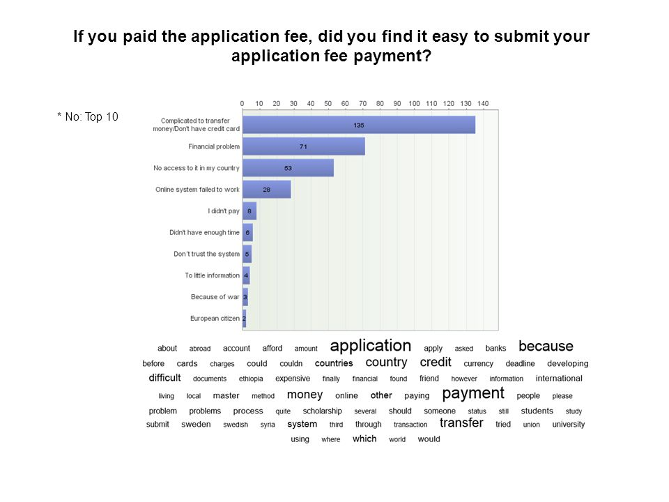 If you paid the application fee, did you find it easy to submit your application fee payment