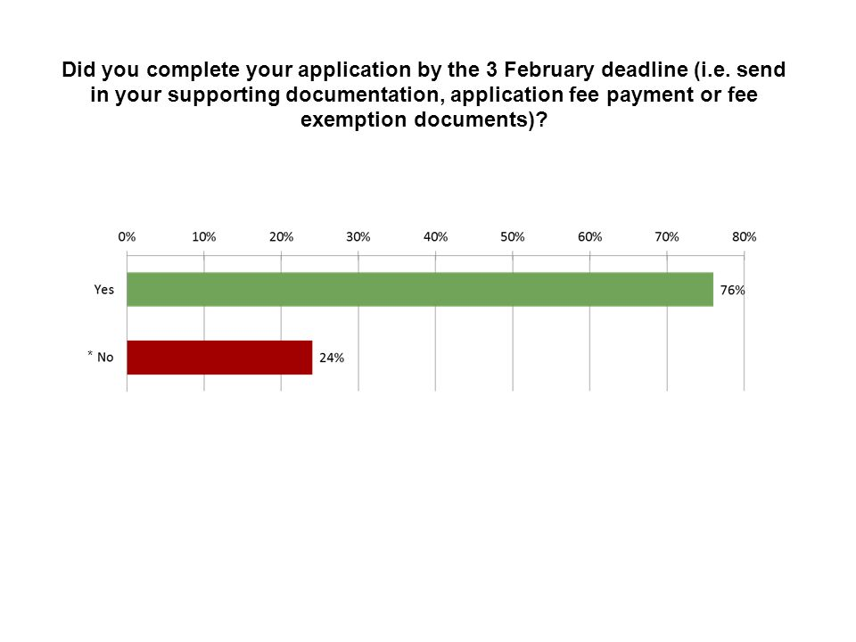 Did you complete your application by the 3 February deadline (i. e