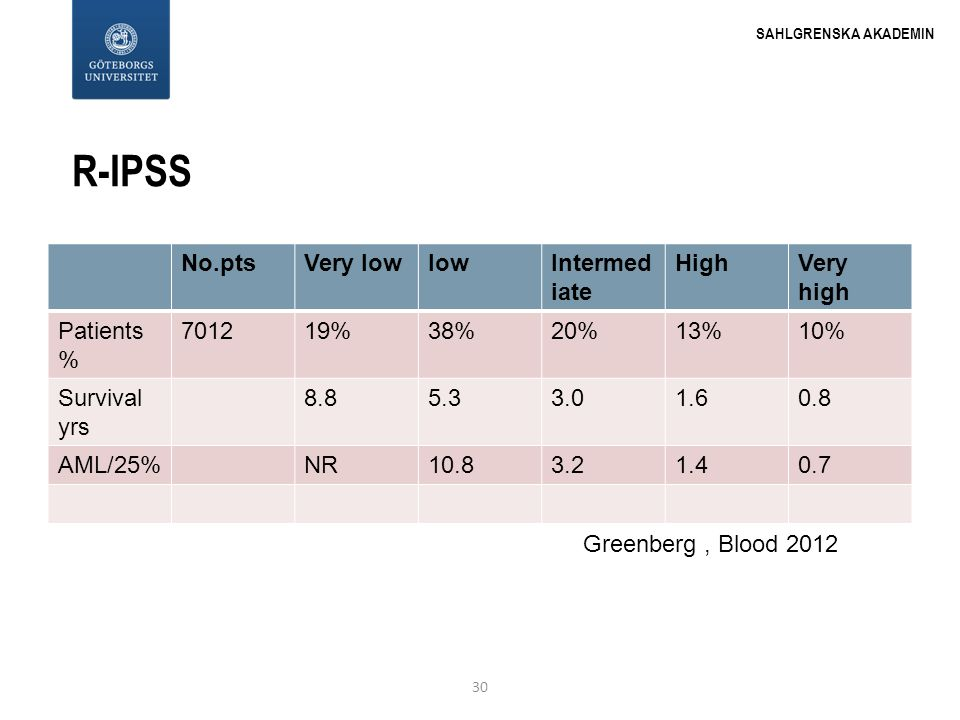 R-IPSS No.pts Very low low Intermediate High Very high Patients % 7012