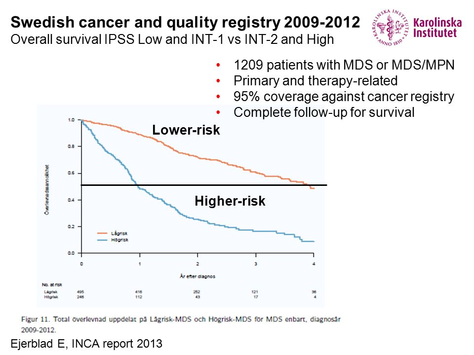 Swedish cancer and quality registry 2009-2012 Overall survival IPSS Low and INT-1 vs INT-2 and High