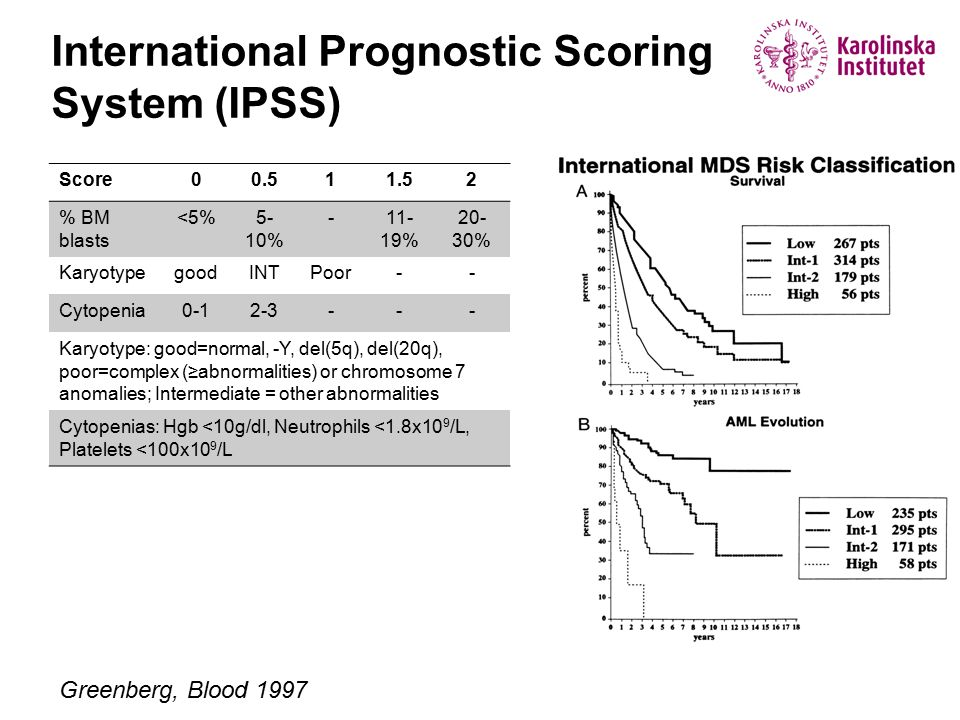 International Prognostic Scoring System (IPSS)