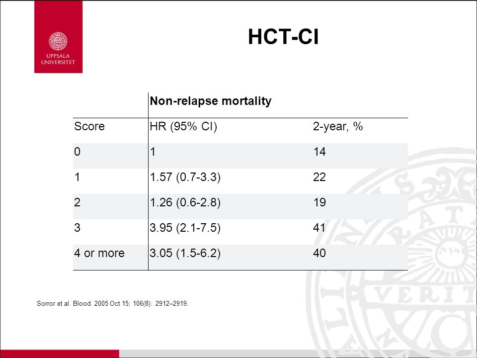 HCT-CI Non-relapse mortality Score HR (95% CI) 2-year, % 1 14