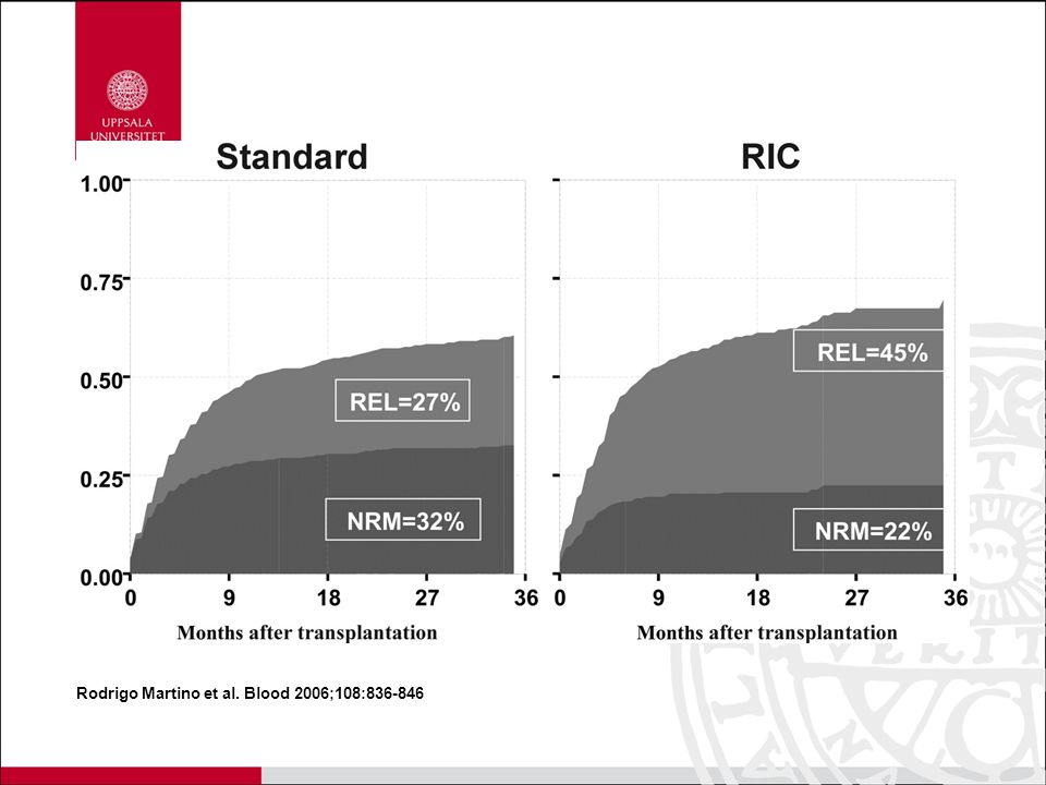 NRM and REL cumulative incidence estimates (36-month) from a competing risk model, estimated separately for both conditioning regimens. STANDARD myeloablative and RIC.