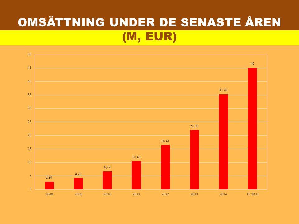 Omsättning under de senaste åren (M, EUR)