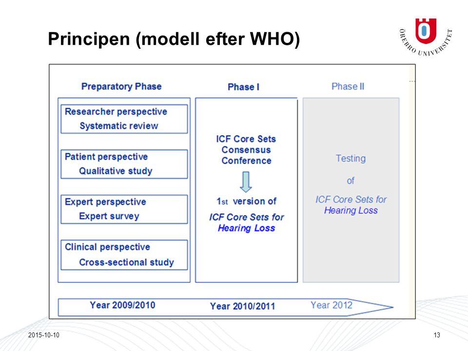 Principen (modell efter WHO)