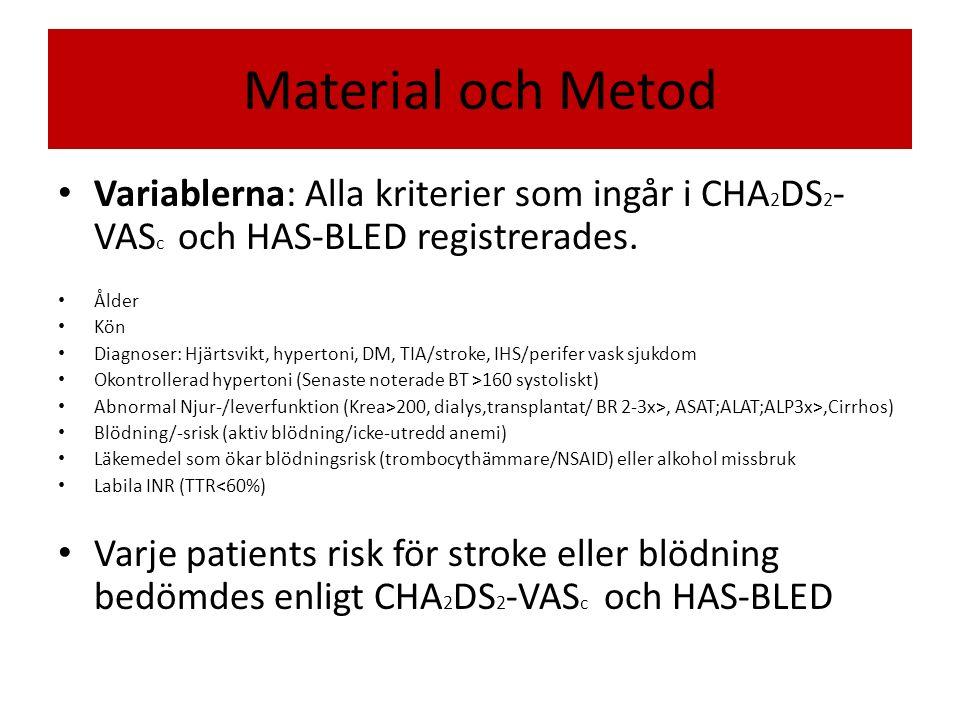 Material och Metod Variablerna: Alla kriterier som ingår i CHA2DS2-VASc och HAS-BLED registrerades.