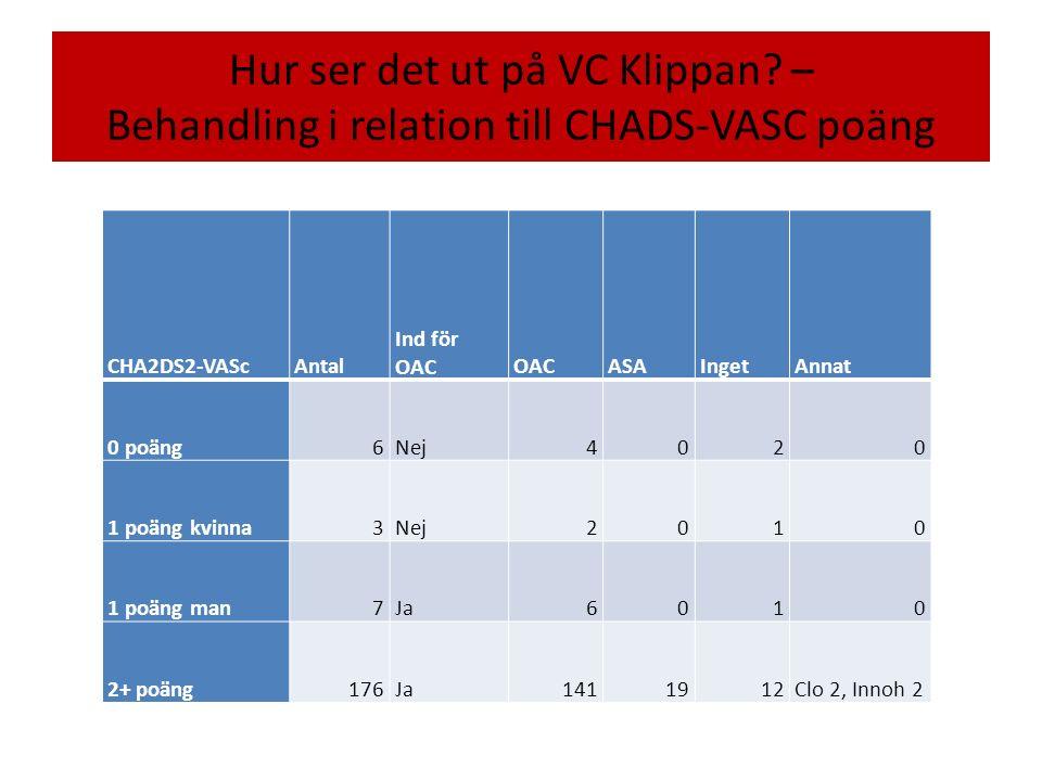Hur ser det ut på VC Klippan