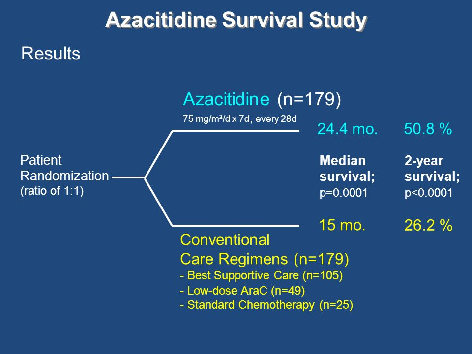 Azacitidine Survival Study