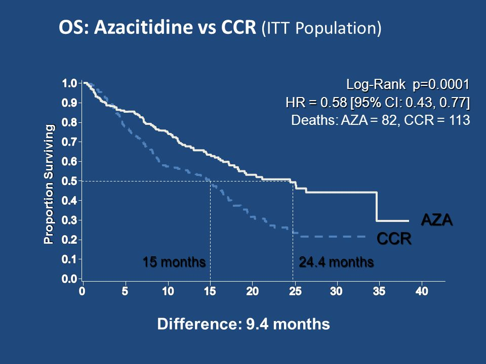 OS: Azacitidine vs CCR (ITT Population)
