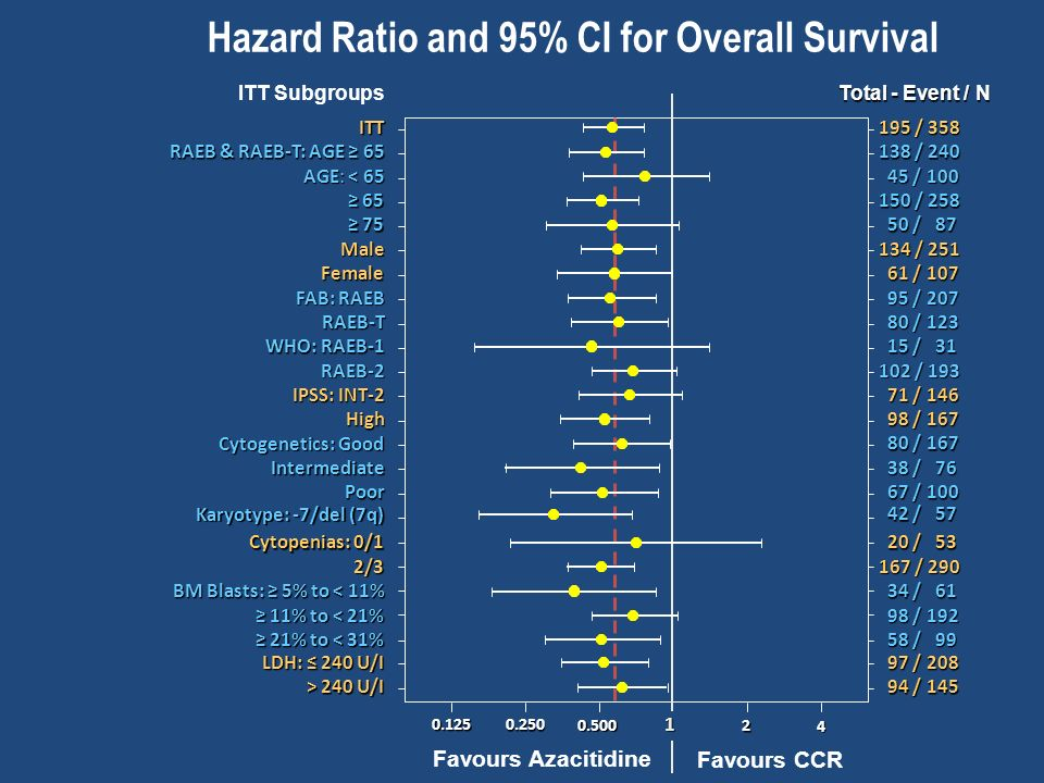 Hazard Ratio and 95% CI for Overall Survival