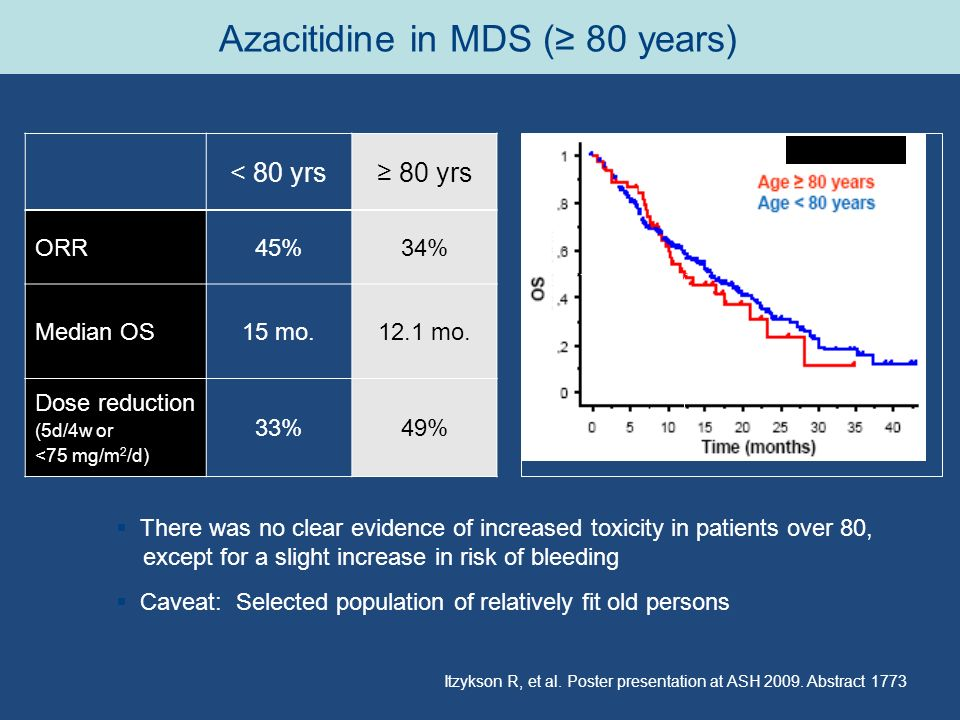 Azacitidine in MDS (≥ 80 years)