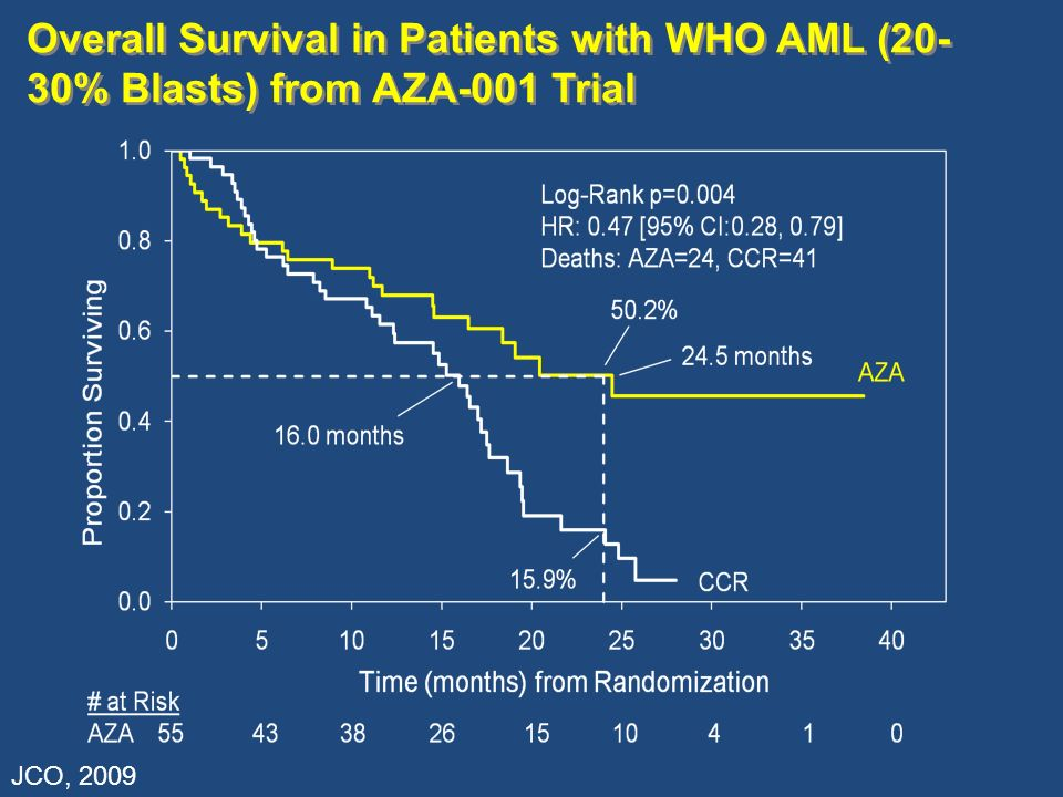 Overall Survival in Patients with WHO AML (20-30% Blasts) from AZA-001 Trial