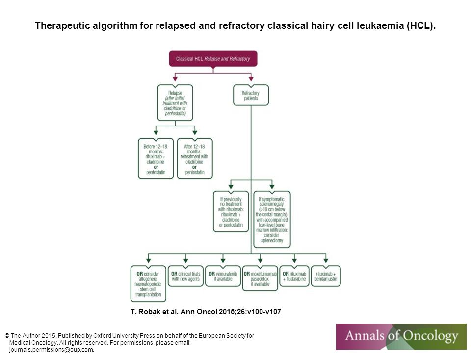 Therapeutic algorithm for relapsed and refractory classical hairy cell leukaemia (HCL).