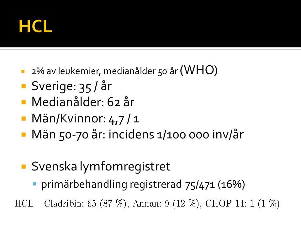 HCL Sverige: 35 / år Medianålder: 62 år Män/Kvinnor: 4,7 / 1