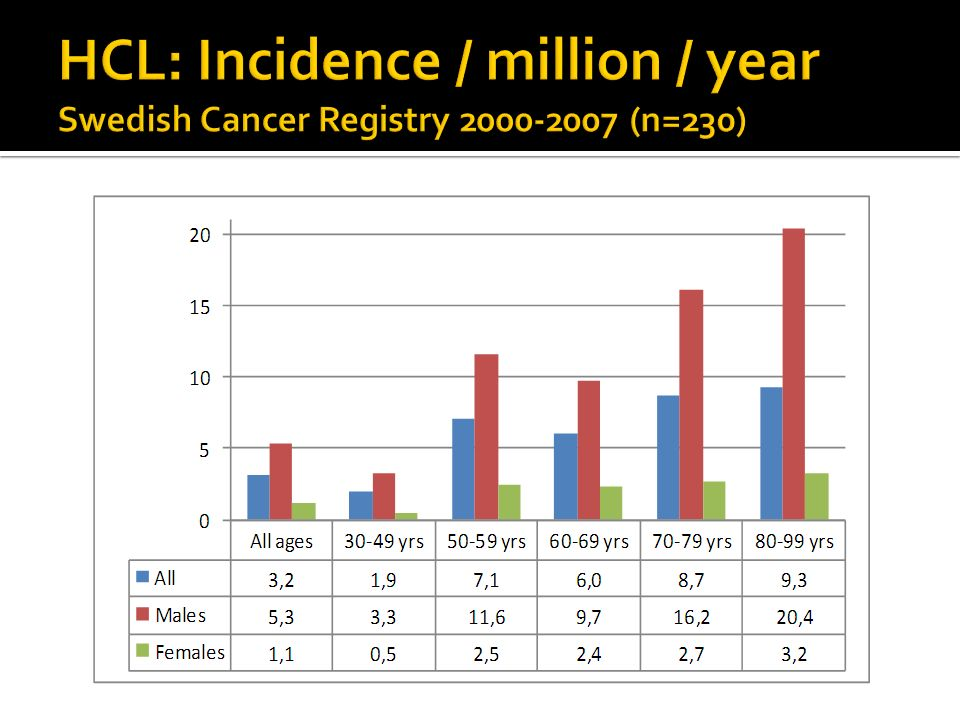 HCL: Incidence / million / year Swedish Cancer Registry 2000-2007 (n=230)