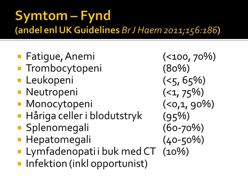 Symtom – Fynd (andel enl UK Guidelines Br J Haem 2011;156:186)