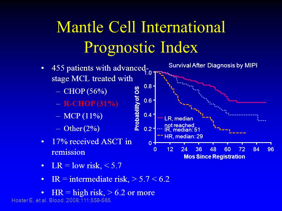 Mantle Cell International Prognostic Index