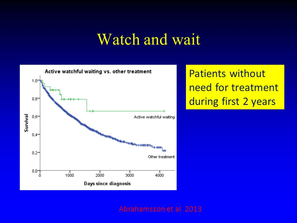 Watch and wait Patients without need for treatment