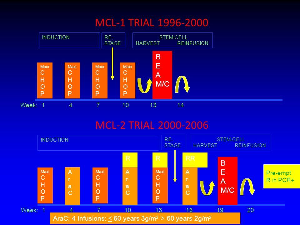 MCL-1 TRIAL 1996-2000 MCL-2 TRIAL 2000-2006 B E A M/C B E A M/C R R RR