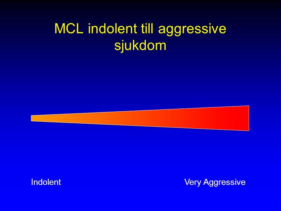 MCL indolent till aggressive sjukdom
