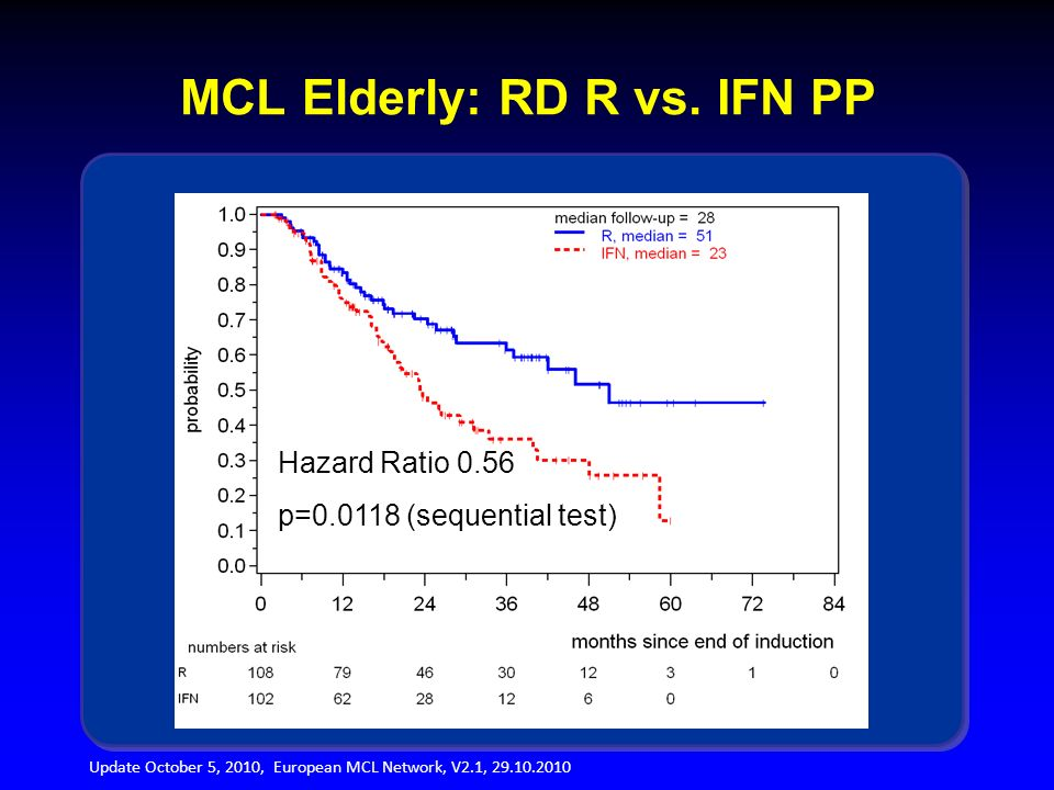 MCL Elderly: RD R vs. IFN PP