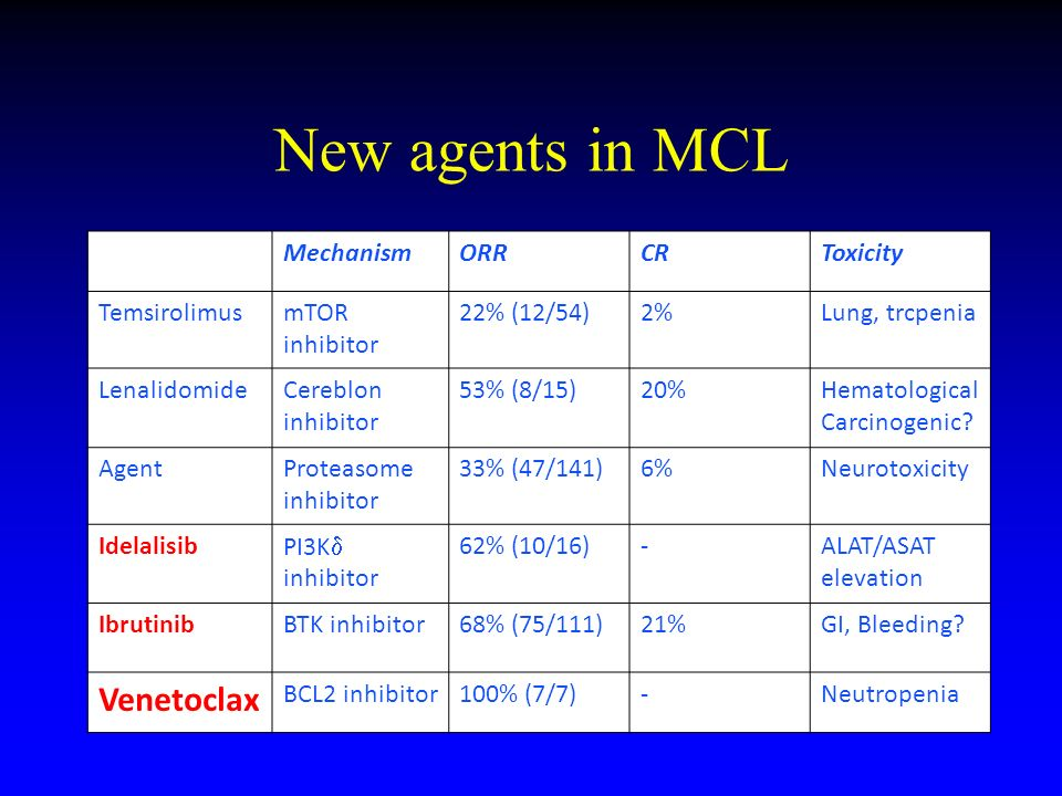 New agents in MCL Venetoclax Mechanism ORR CR Toxicity Temsirolimus