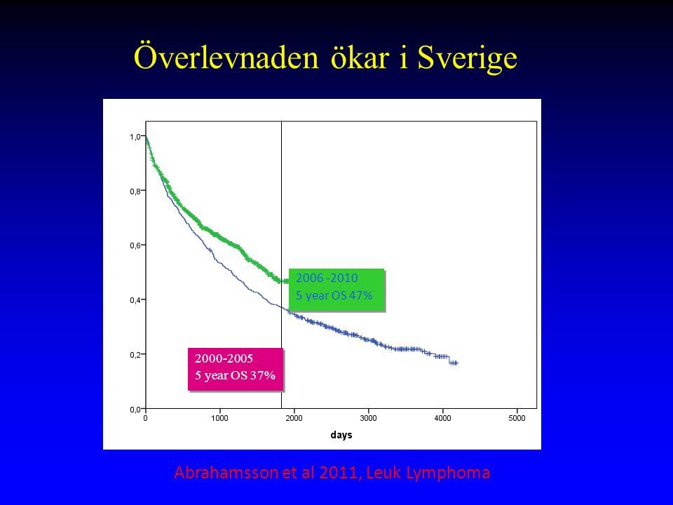 Överlevnaden ökar i Sverige