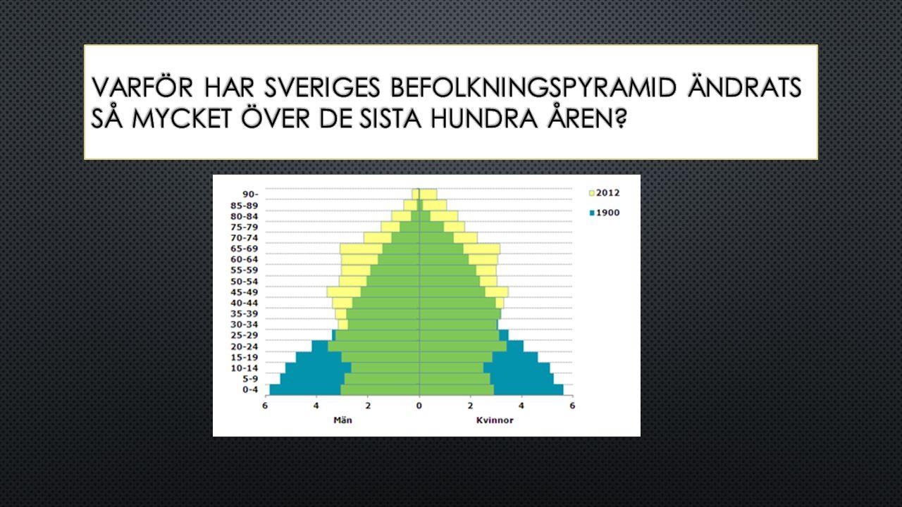 Varför har sveriges befolkningspyramid ändrats så mycket över de sista hundra åren