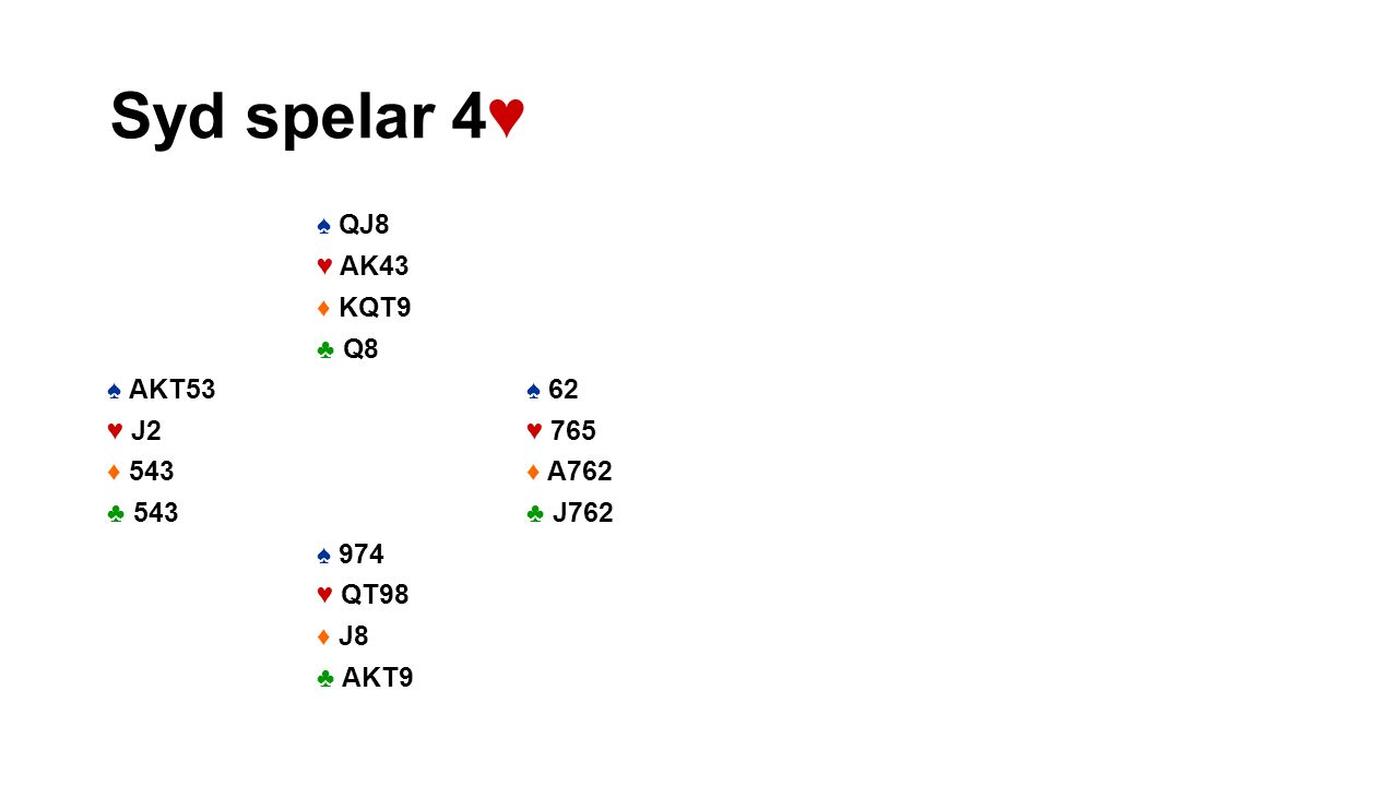 Syd spelar 4♥ ♠ QJ8 ♥ AK43 ♦ KQT9 ♣ Q8 ♠ AKT53 ♠ 62 ♥ J2 ♥ 765