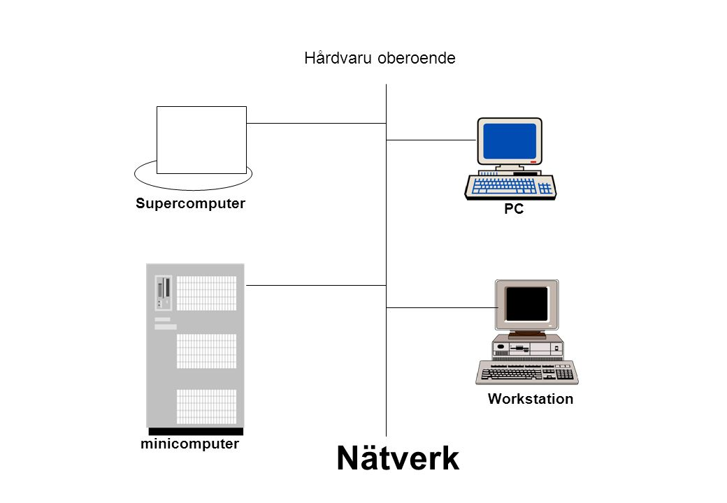 Nätverk Hårdvaru oberoende Supercomputer PC Workstation minicomputer