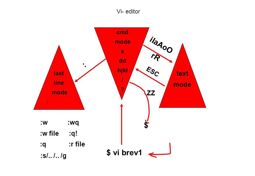 iIaAoO rR : $ $ vi brev1 ESC text mode ZZ :w :wq :w file :q!