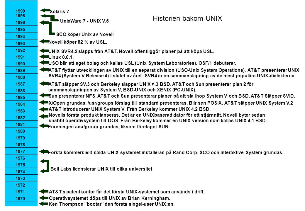 Historien bakom UNIX Solaris 7. UnixWare 7 - UNIX V.5