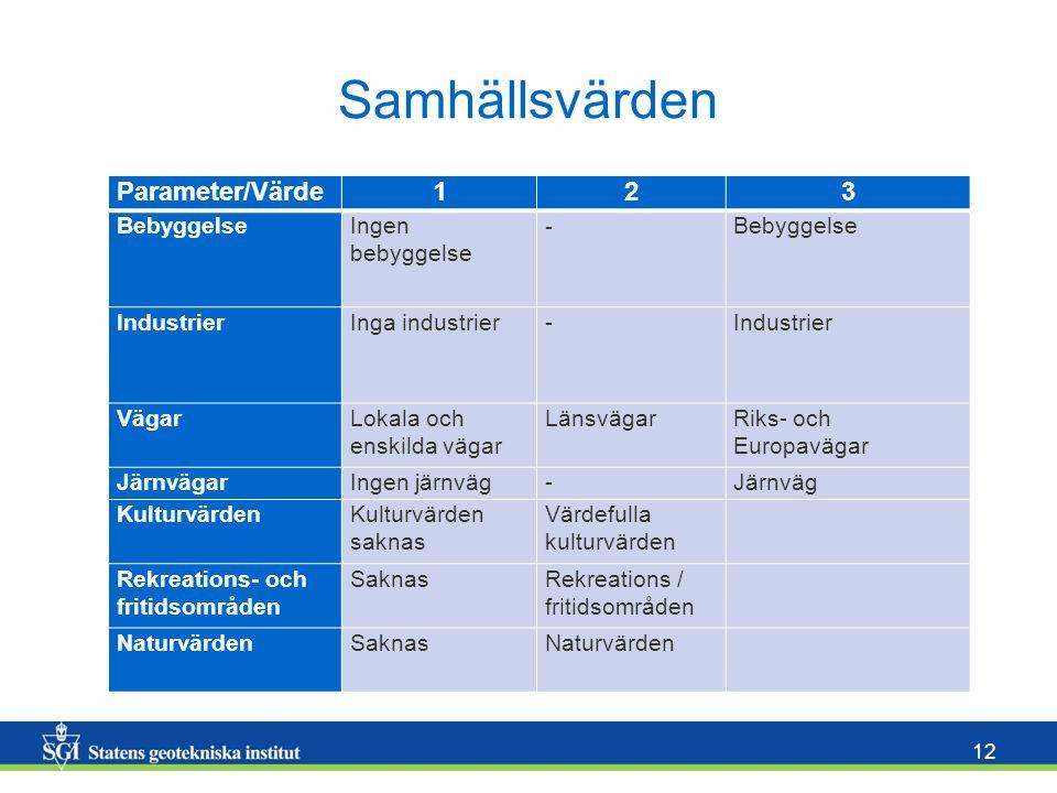 Samhällsvärden Parameter/Värde 1 2 3 Bebyggelse Ingen bebyggelse -