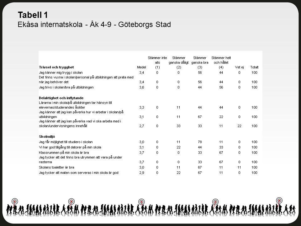 Tabell 1 Ekåsa internatskola - Åk 4-9 - Göteborgs Stad