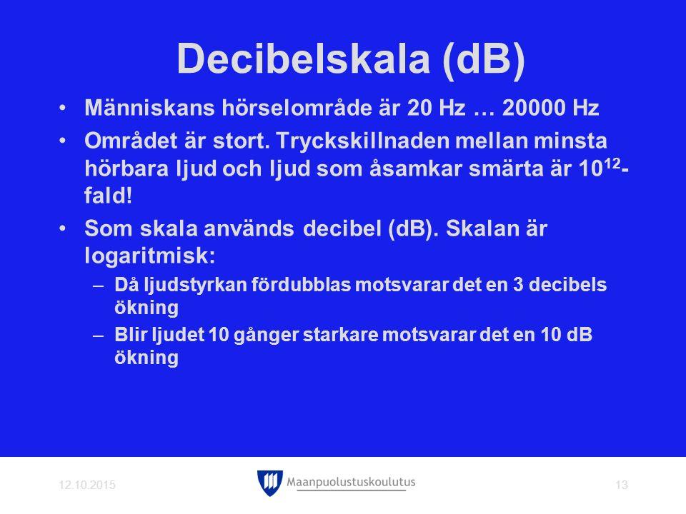 Decibelskala (dB) Människans hörselområde är 20 Hz … 20000 Hz
