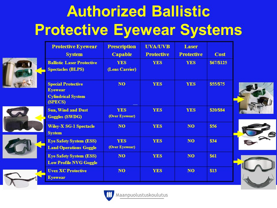 Protective Eyewear Systems
