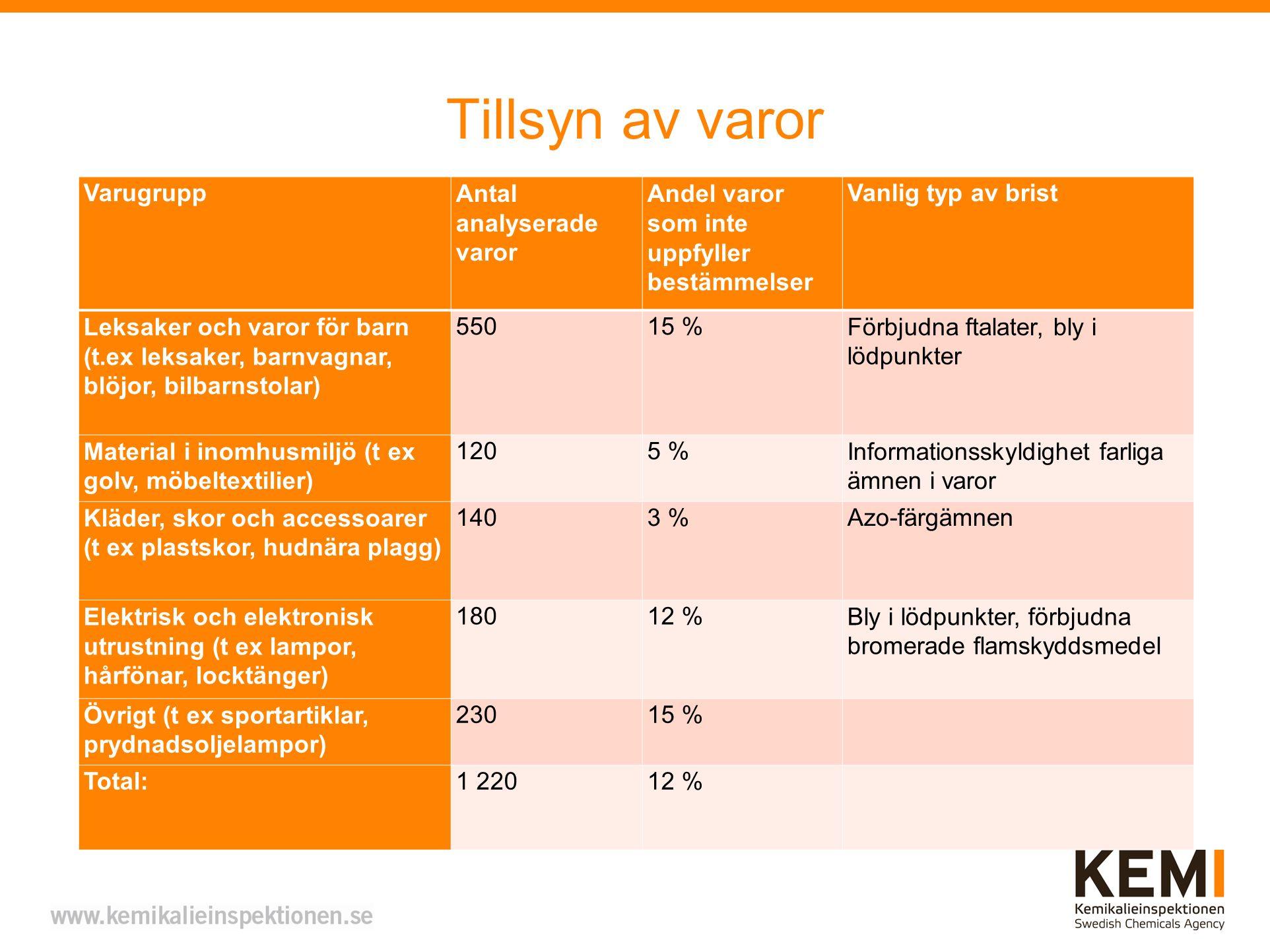 Tillsyn av varor Varugrupp Antal analyserade varor