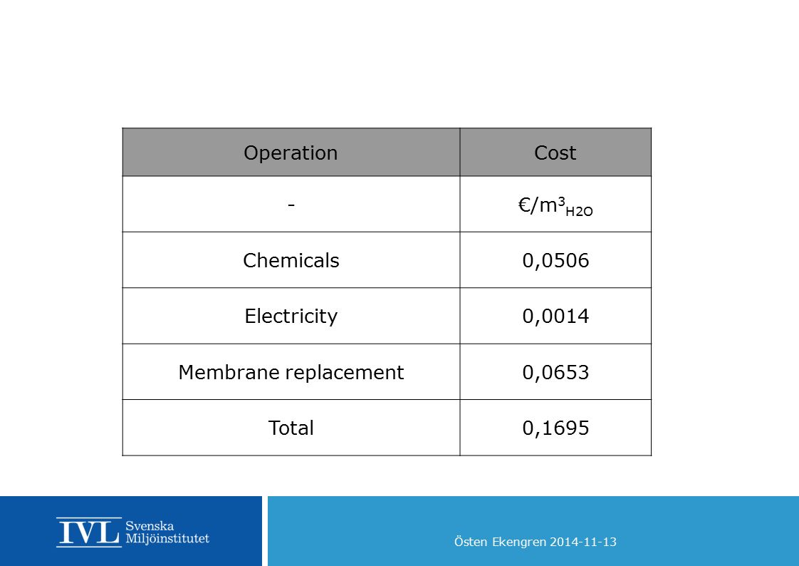 Operation Cost. - €/m3H2O. Chemicals. 0,0506. Electricity. 0,0014. Membrane replacement. 0,0653.