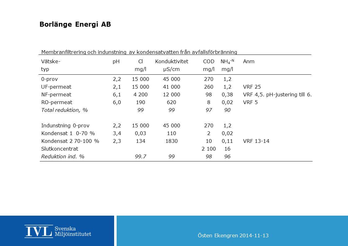 Borlänge Energi AB Membranfiltrering och indunstning av kondensatvatten från avfallsförbränning.