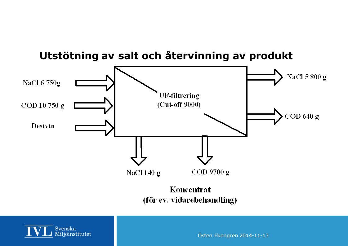 Utstötning av salt och återvinning av produkt