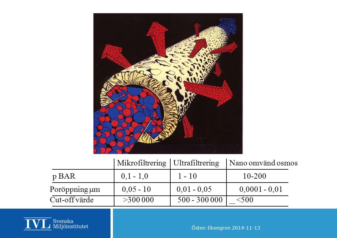 Mikrofiltrering Ultrafiltrering. Nano omvänd osmos. p BAR 0,1 - 1,0 1 - 10 10-200.